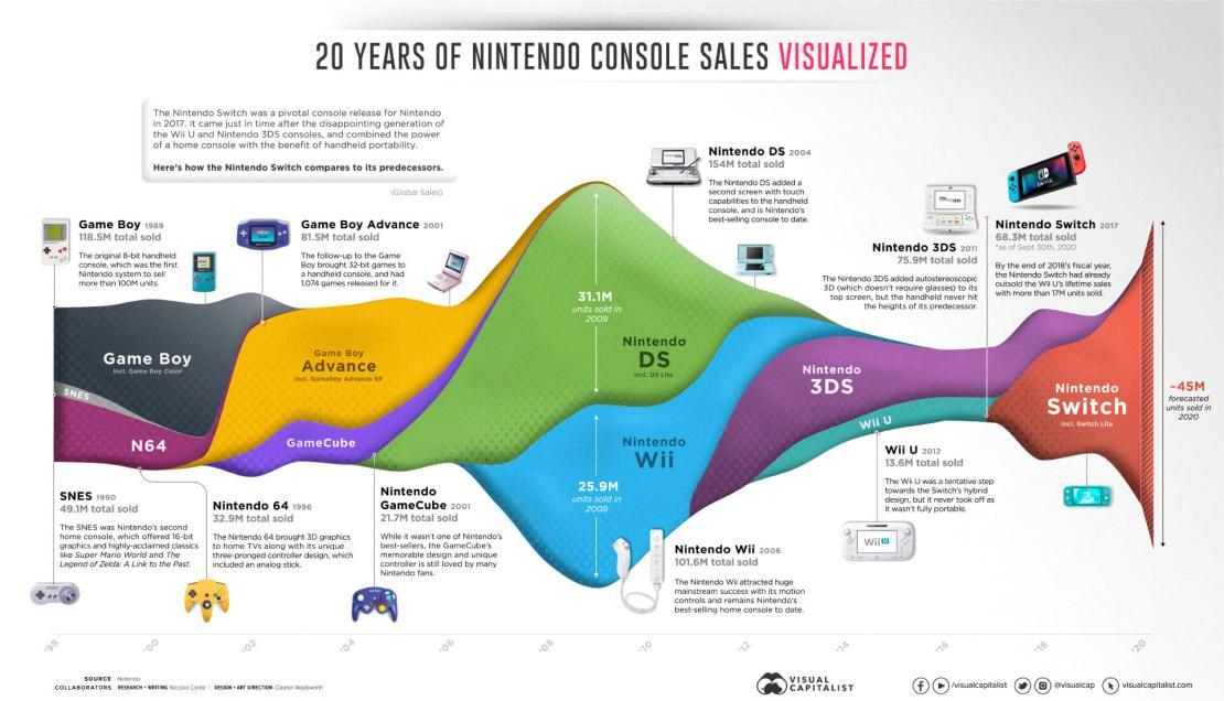 Infografika: 20 lat sprzedaży konsol firmy Nintendo