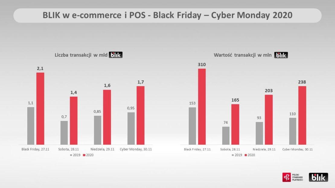 Statystyki płatności BLIKIEM w Black Friday i Cyber Monday 2020