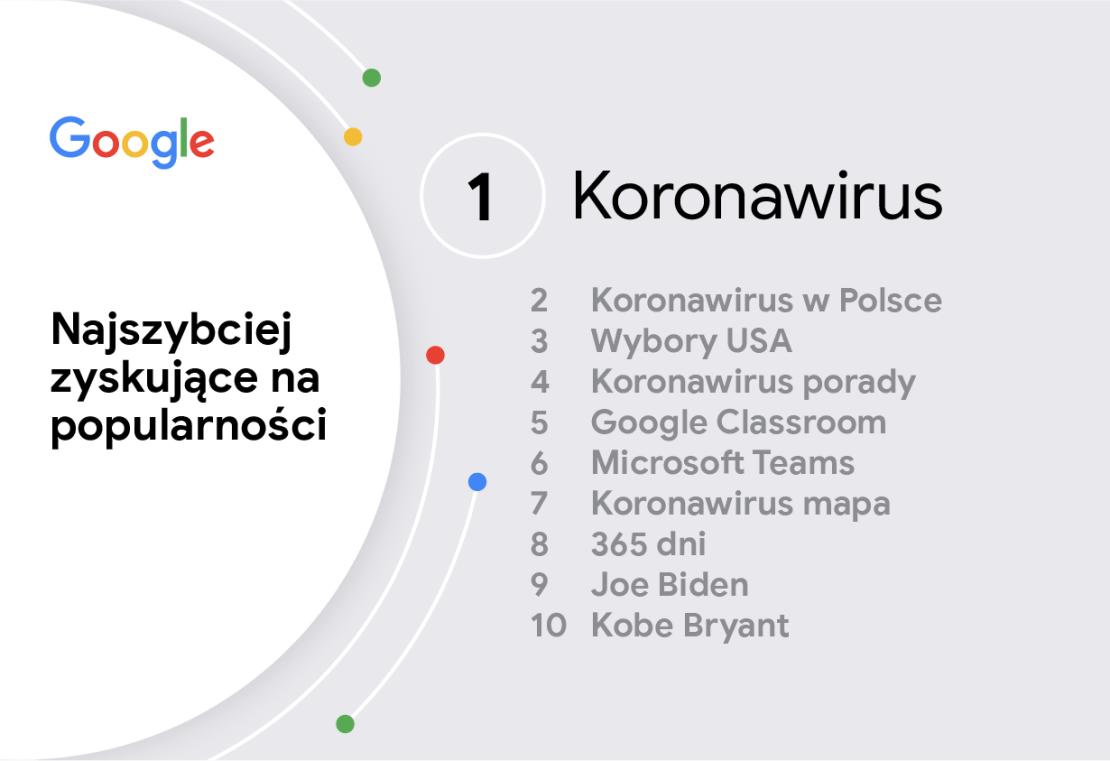 Rok 2020 w wyszukiwarce Google: Najszybciej zyskujące na popularności