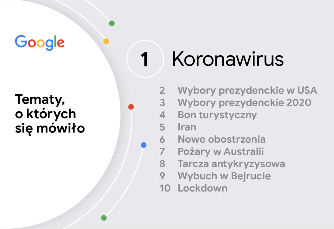 Rok 2020 w wyszukiwarce Google: Tematy, o których się mówiło