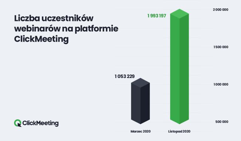 Liczba uczestników webinarów na platformie Clickmeeting