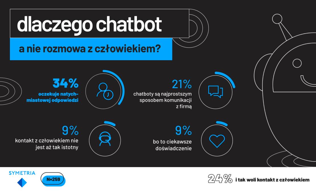 Dlaczego chatbot a nie rozmowa z człowiekiem (Polska 2020)