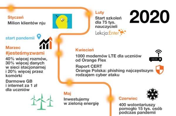 Podsumowanie 2020 roku w Orange Polska
