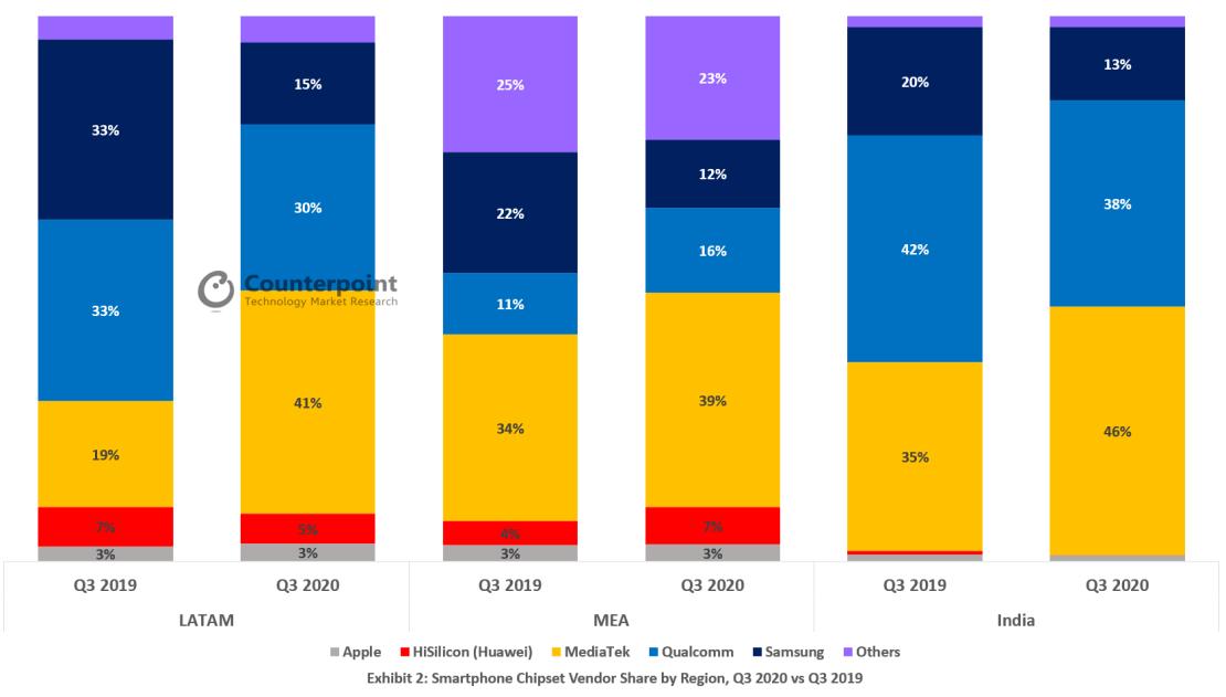 Udział dostawców chipsetów dla smartfonów w 3Q 2020 roku (na świecie wg regionów) źródło: Counterpoint