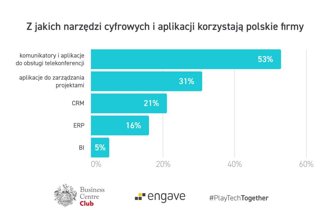 Z jakich narzędzi cyfrowych i aplikacji korzystają polskie firmy?