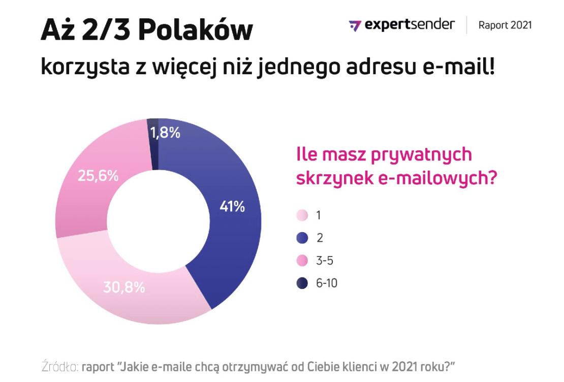 2/3 Polaków korzysta z więcej niż 1 e-maila