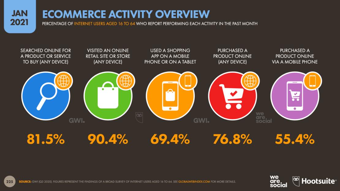 E-commerce na świecie w 2021 roku