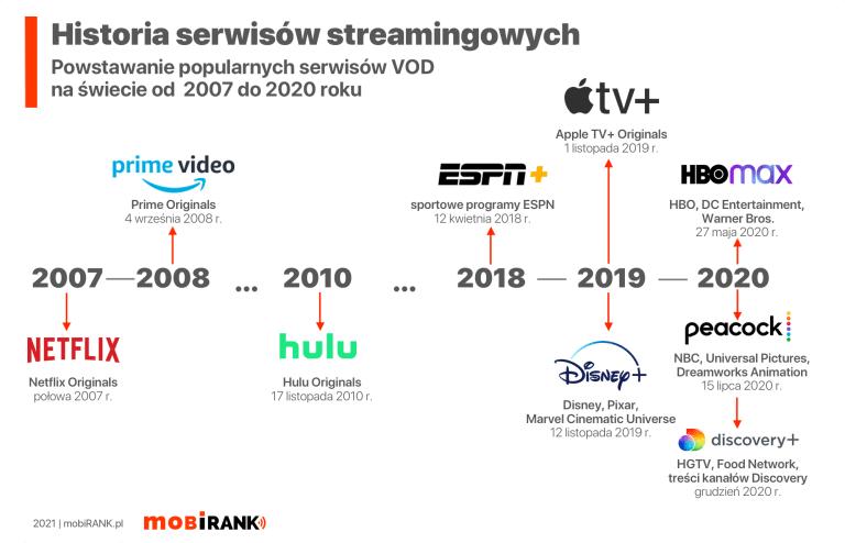 Oś czasu: Historia serwisów streamingowych