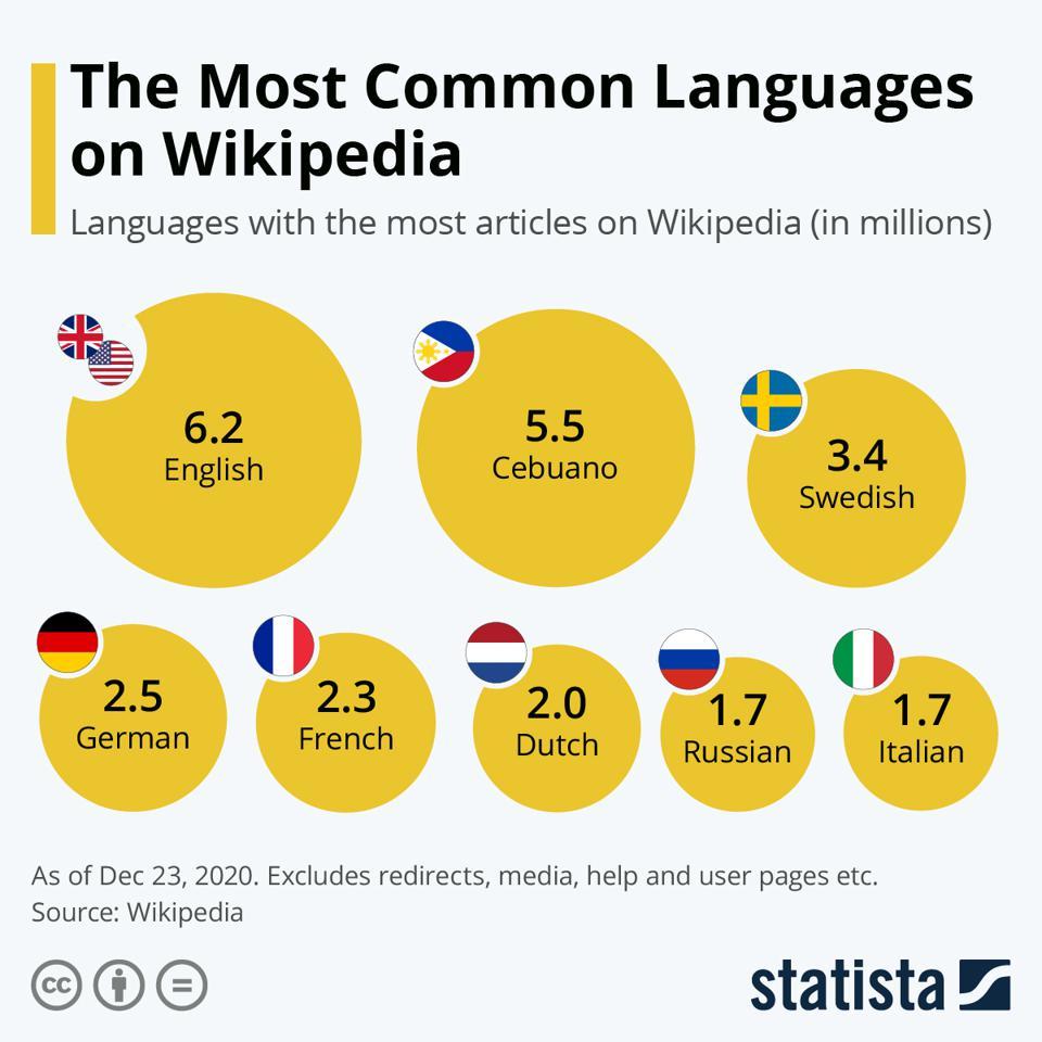 Jezyki, w których jest najwięcej haseł w Wikipedii (Statista, grudzień 2020 r.)