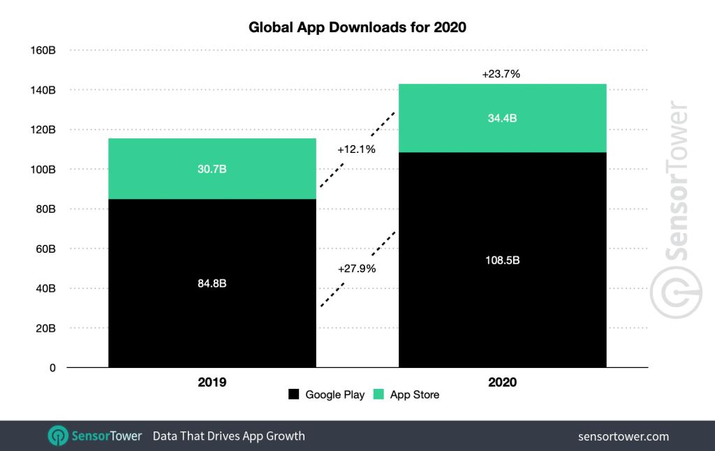 Liczba pobrań aplikacji mobilnych w sklepach App Store i Google Play (2019 vs 2020)