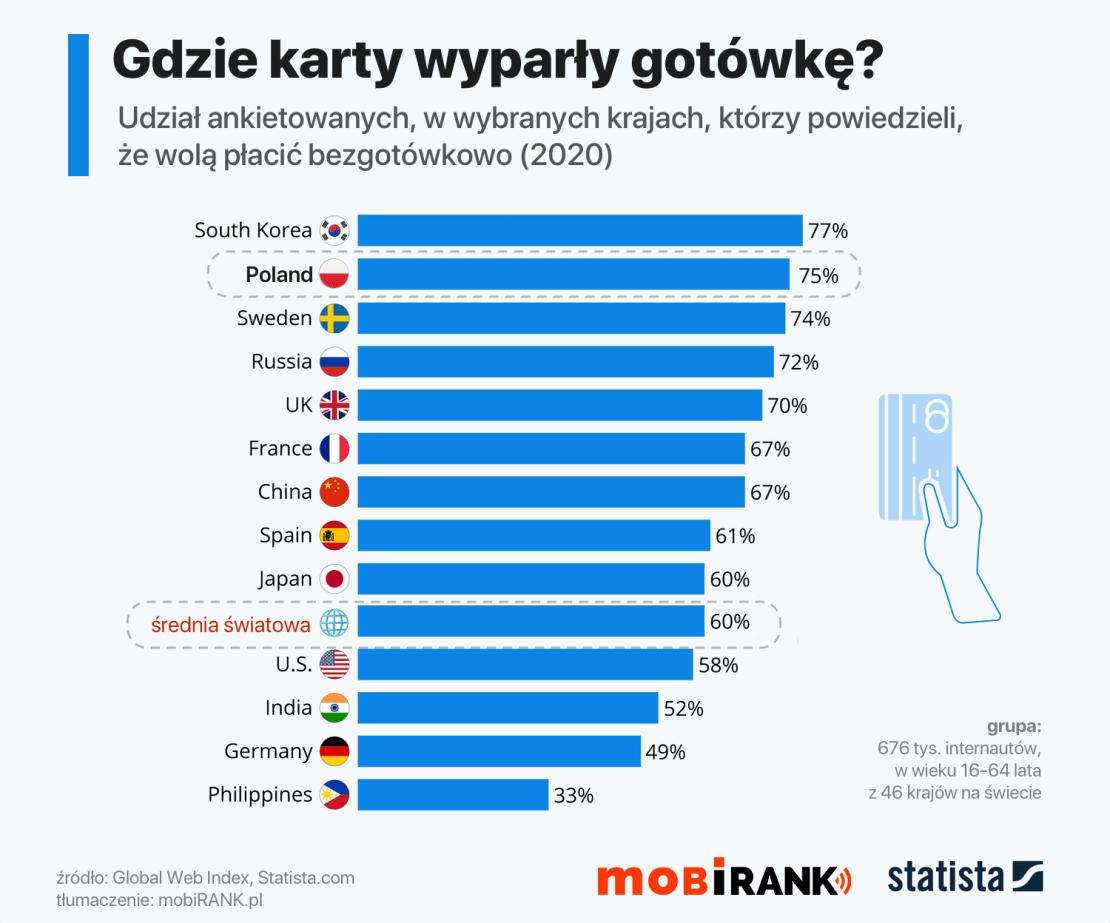 Udział ankietowanych w wybranych krajach, którzy preferują płatności bezgotówkowe? (wykres, 2020)