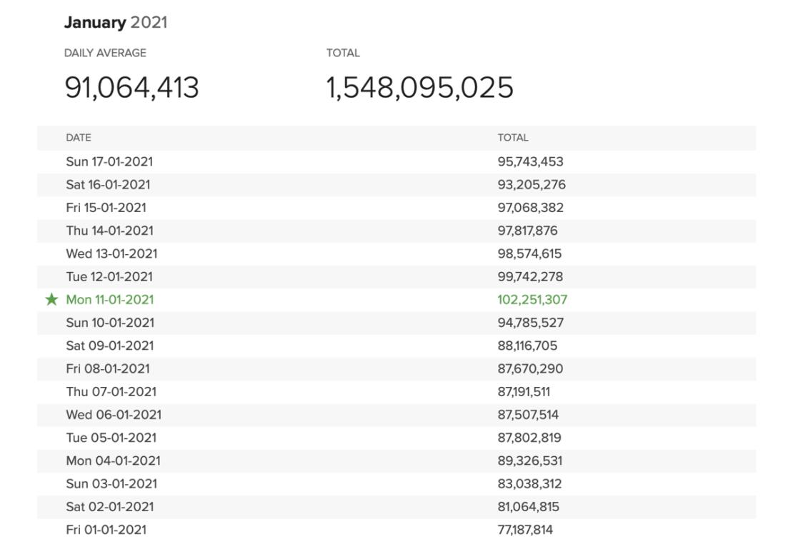 Statystyki DuckDuckGO od 1 do 17 stycznia 2021