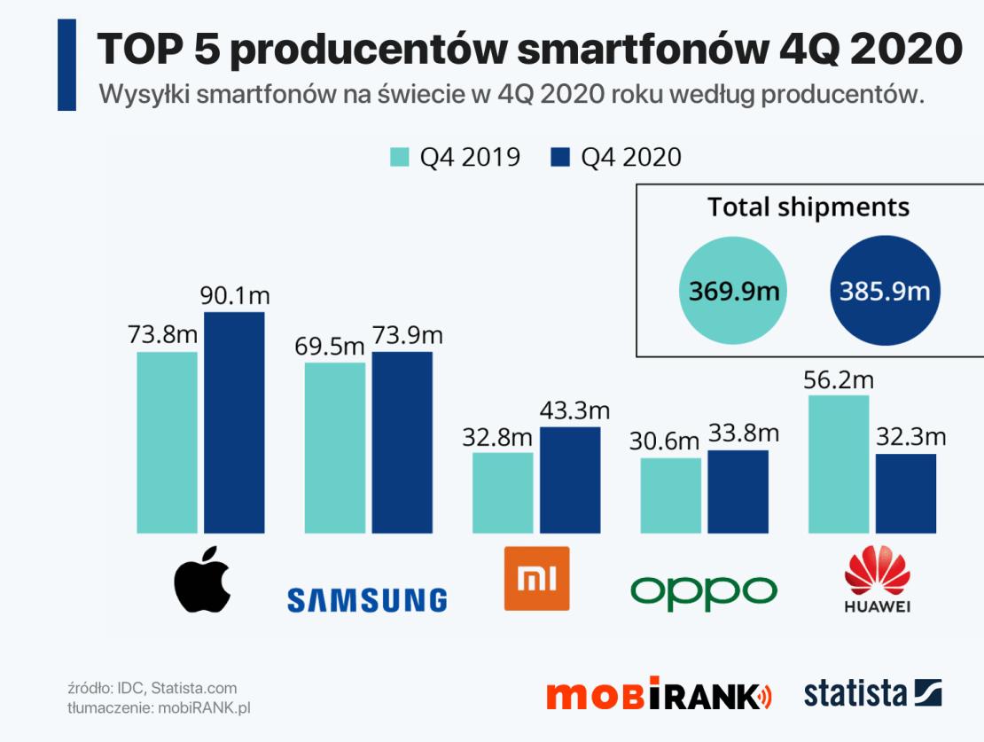 TOP 5 producentów smartfonów w 4Q 2020 roku