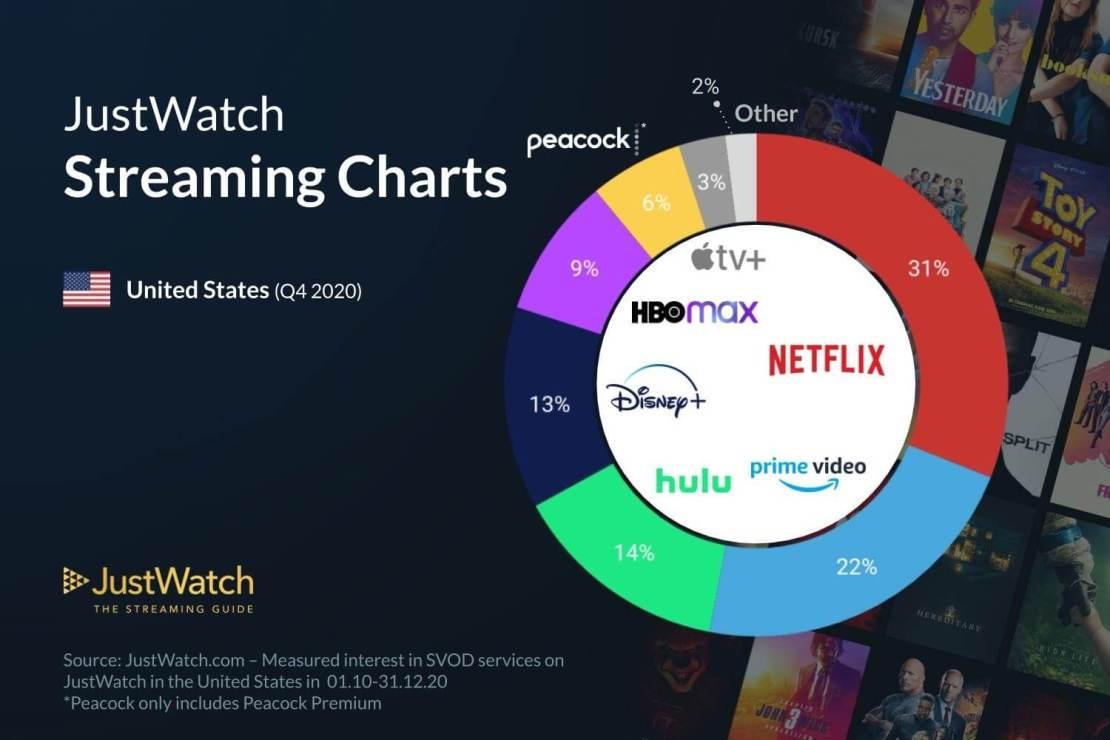 Udział serwisów VOD w USA w 4Q 2020 roku