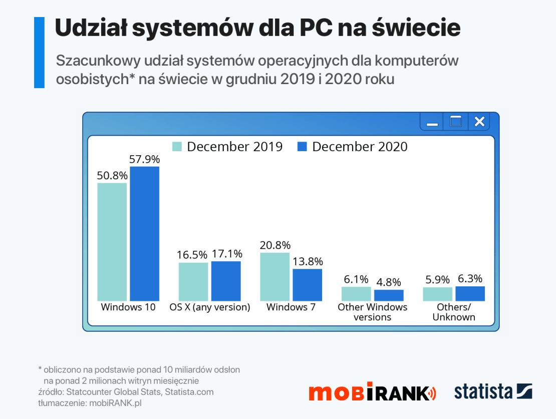 Udział systemów operacyjnych dla PC w grudniu 2019 i 2020 roku