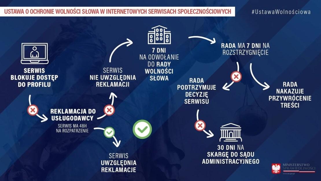 Projekt ustawy o ochronie wolności słowa w serwisach społecznościowych w Polsce