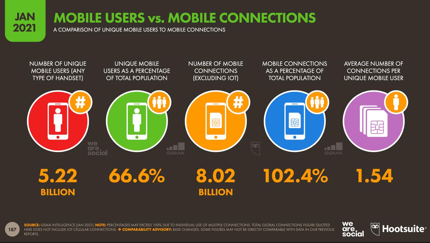Użytkownicy mobilni na świecie w 2021 roku