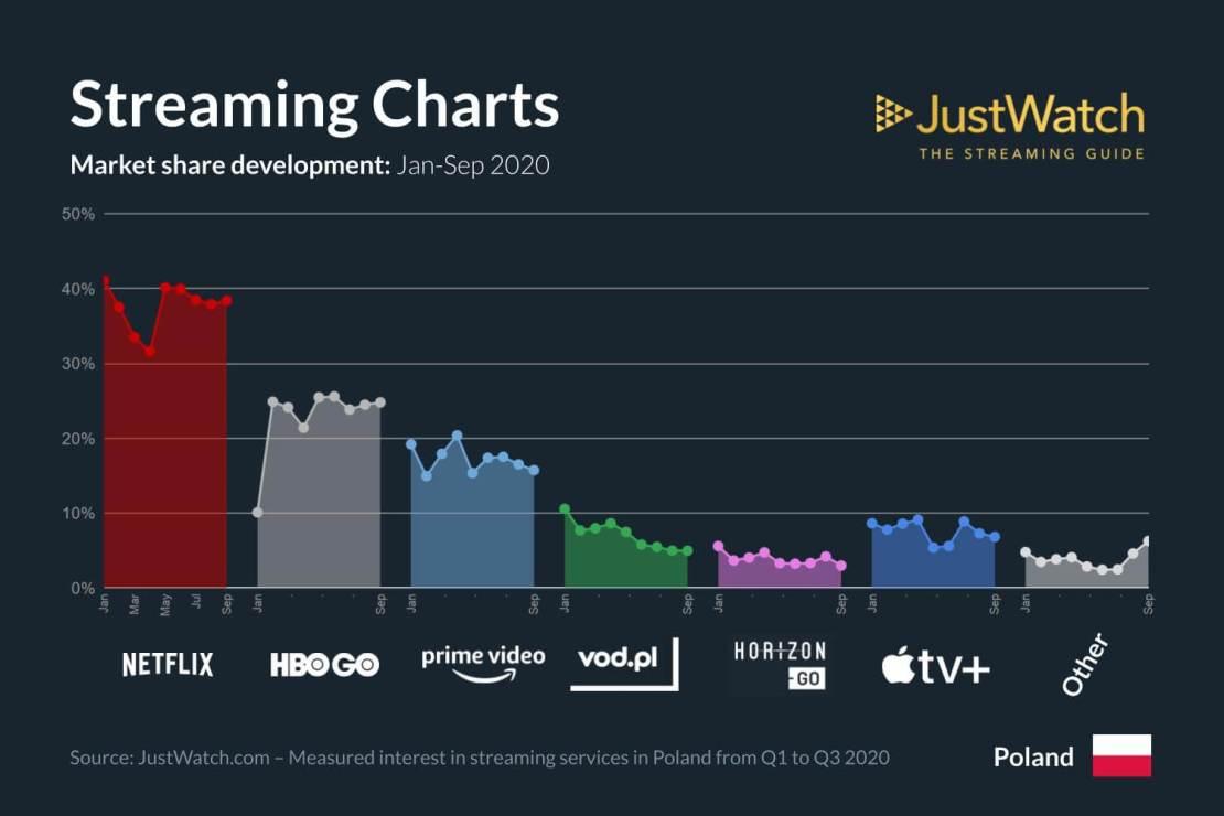 Udział serwisów streamingowych w Polsce 1Q-3Q 2020 (wg JustWatch)
