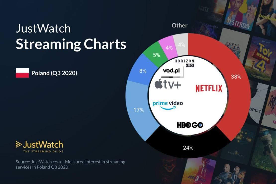 Najpopularniejsze serwisy VOD w Polsce 3Q 2020 (wg JustWatch)