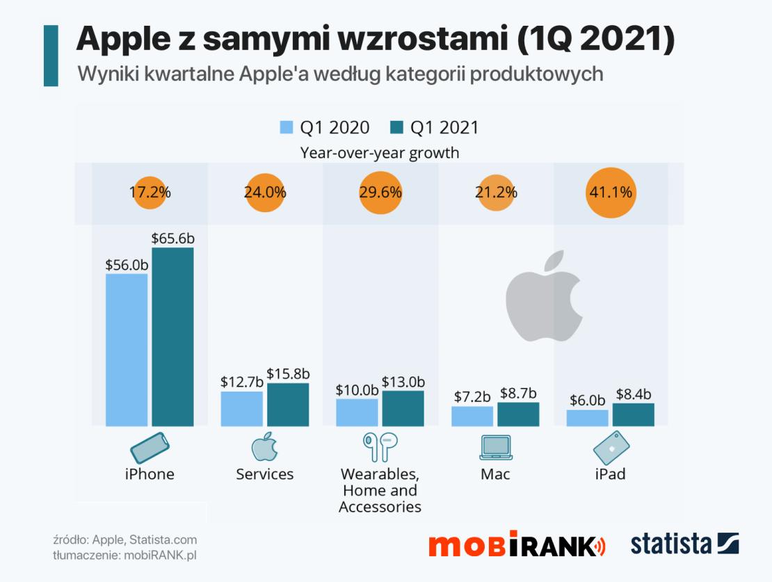 Wyniki sprzedaży Apple za 1Q fiskalny 2021 roku (wg kategorii produktowych)