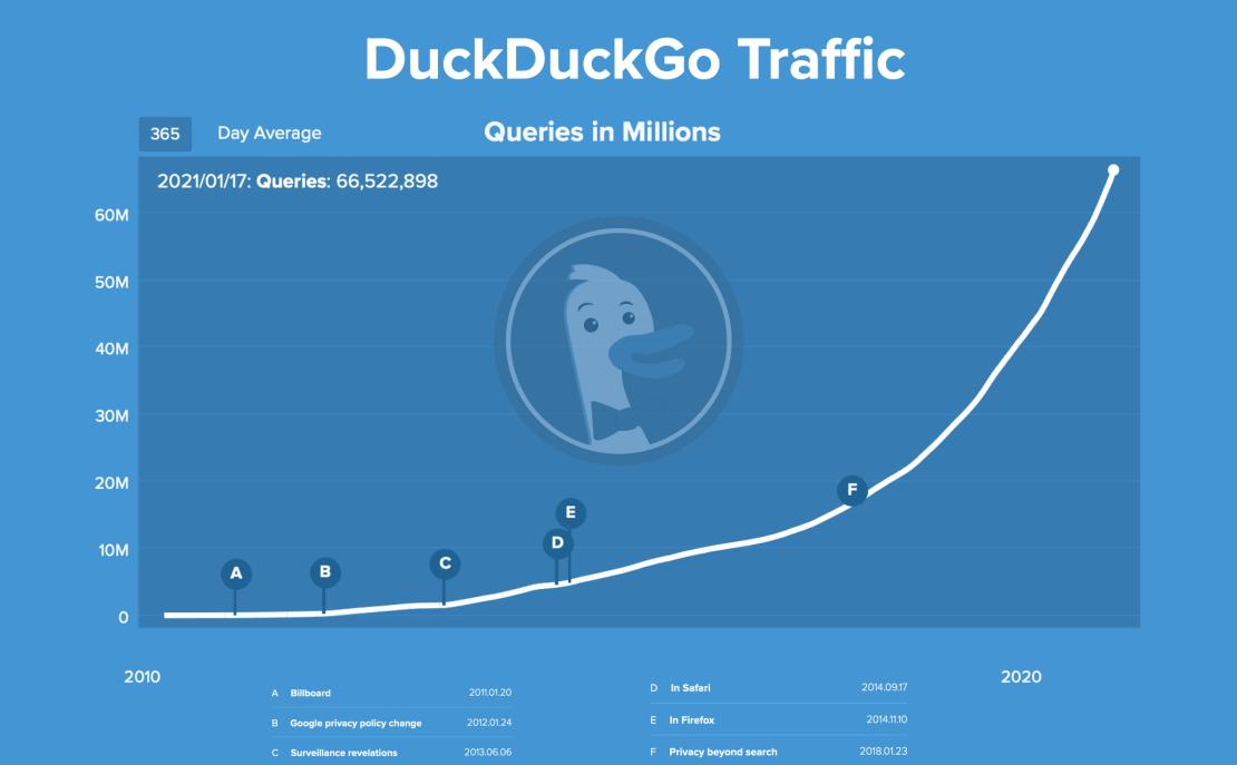 Wzrost liczby zapytań w DuckDuckGO od 2010 do 2021 r.