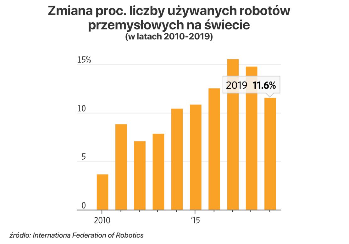 Wykres: Zmiana % liczby używanych robotów przemysłowych na świecie w latach 2010-2019