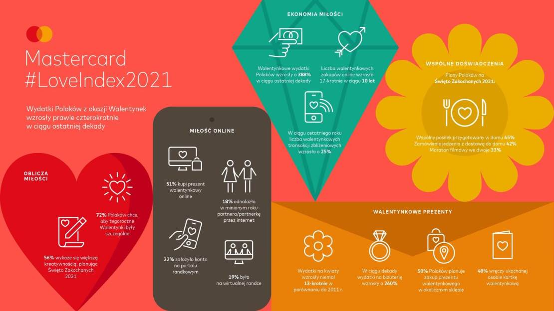 Infografika: Mastercard Love Index 2021
