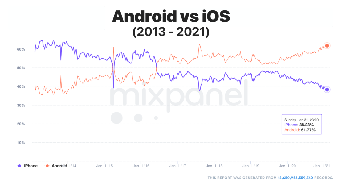 Aktywacje urządzeń z systemami iOS i Android (2013-2020)