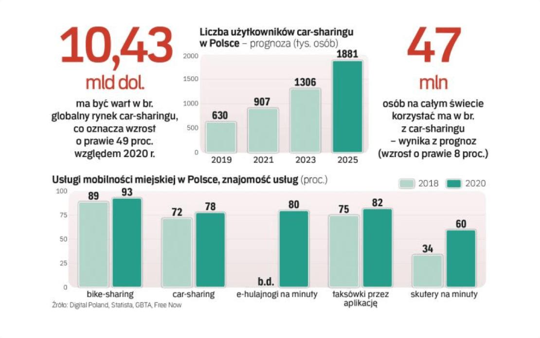 Car-sharing w Polsce – prognozy