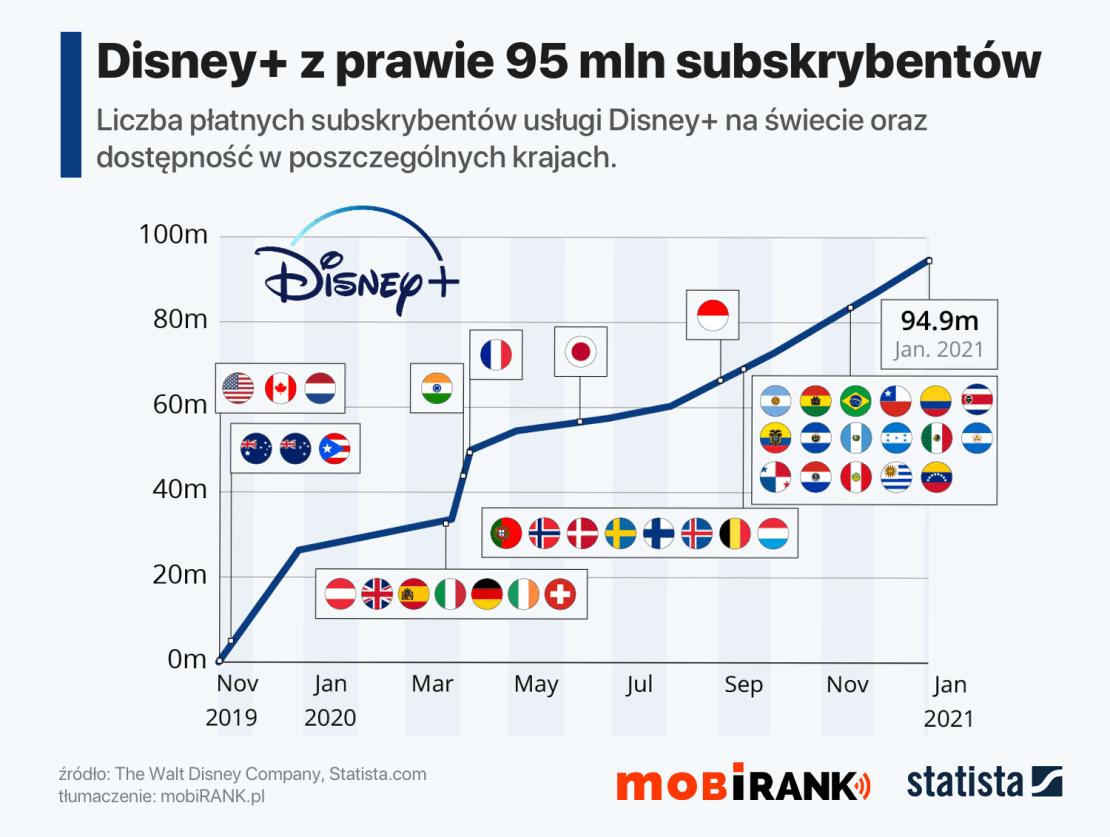 Liczba użytkowników serwisu Disney+ na świecie (styczeń 2021 r.)