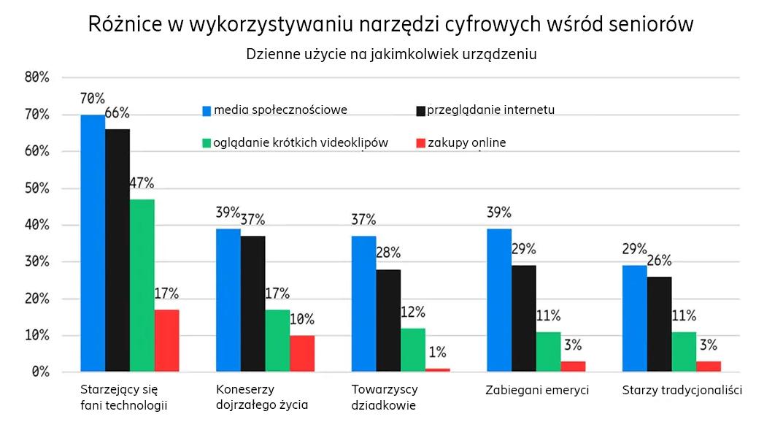 wykres: Różnice w korzystaniu z technologii wśród seniorów (2020)