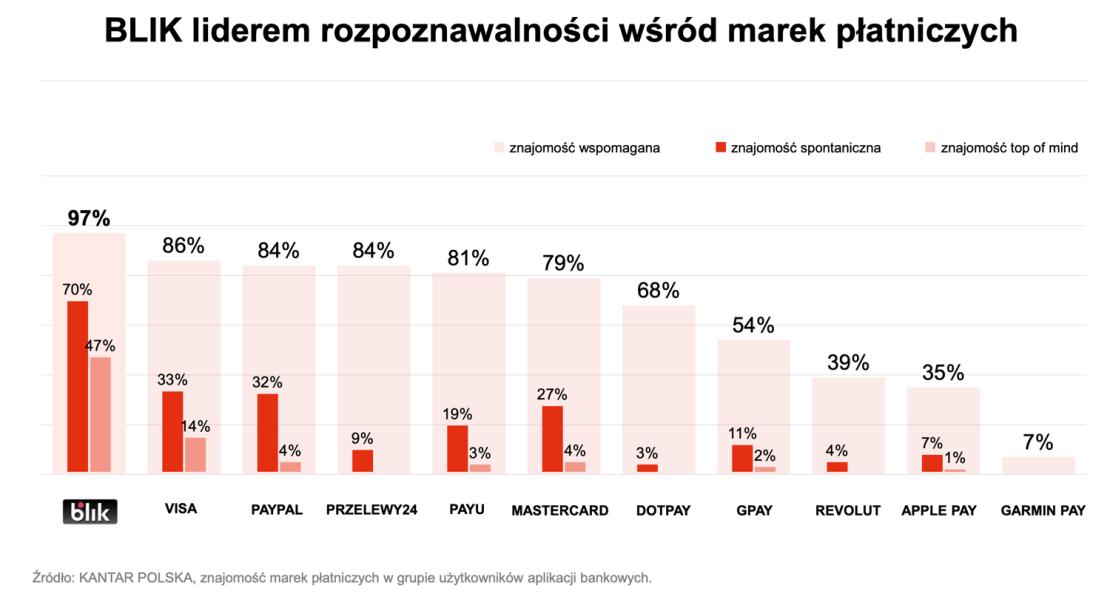 Rozpoznawalnośc marek płatniczych w Polsce (4Q 2020)