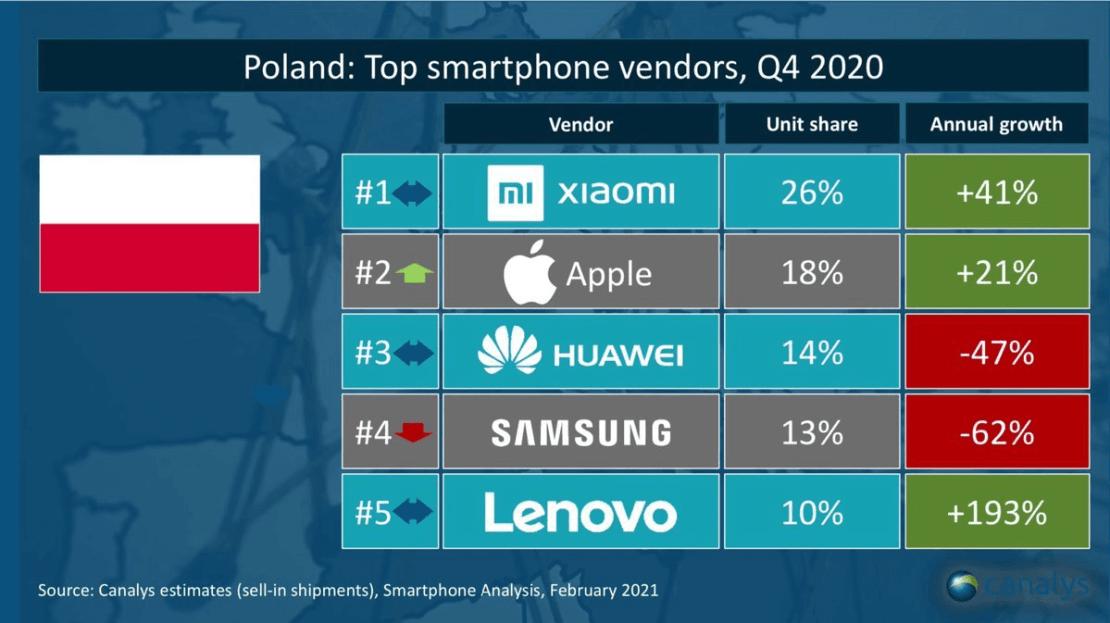 TOP 5 producentów smartfonów w Polsce (dostawy w 4Q 2020 r.)