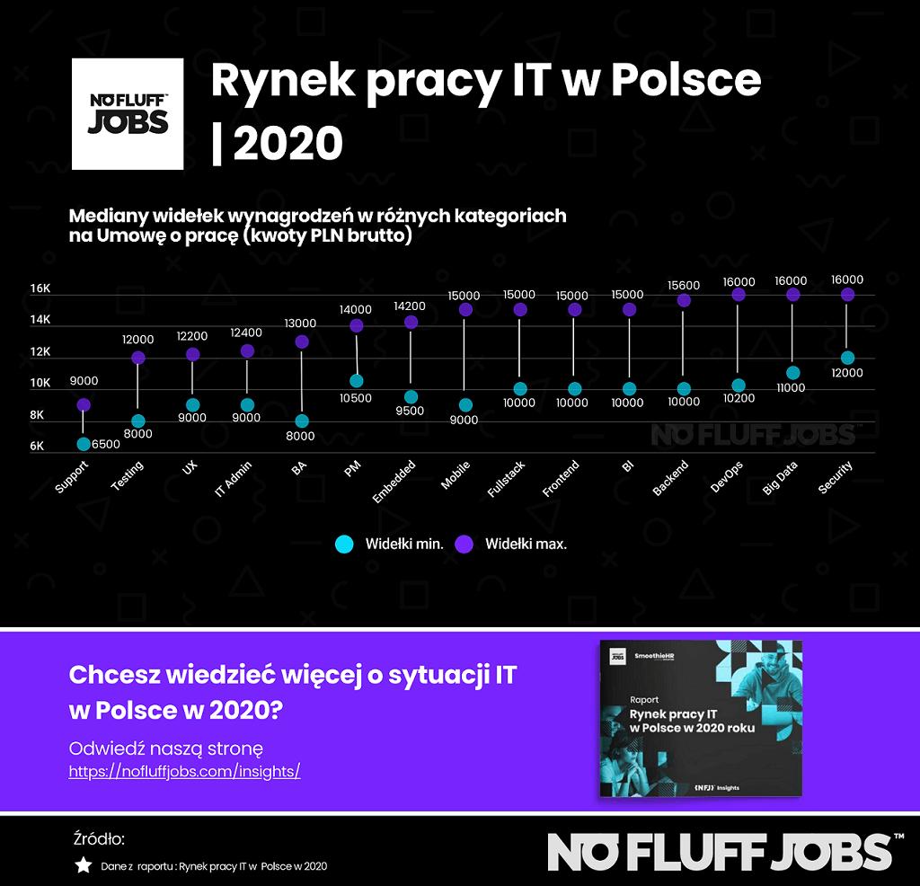 Wynagrodzenia IT w Polsce (UoP) w 2020 roku
