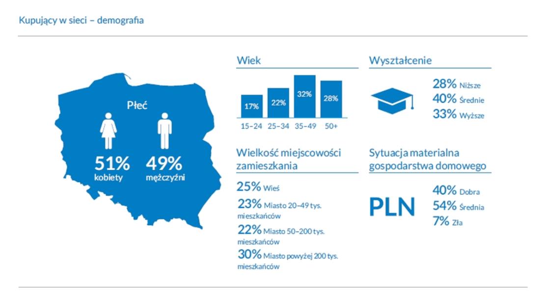 Demografia kupujących w sieci w 2020 roku (Polska)