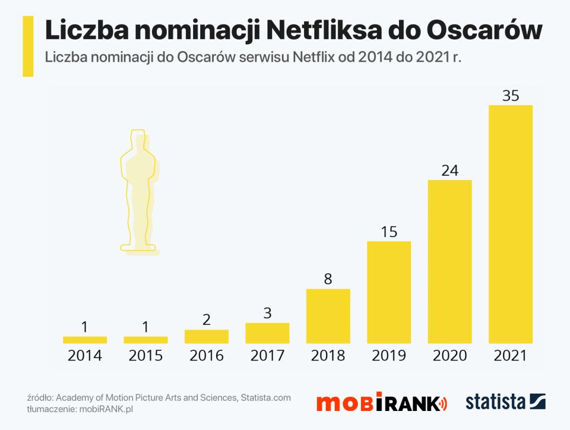 Liczba nominacji do Oscarów serwisu Netflix od 2014 do 2021 roku