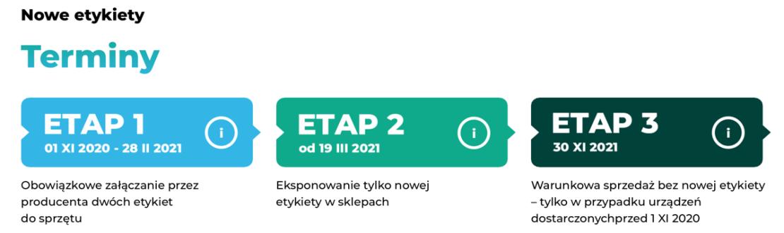 Nowe etykiety energetyczne - terminy UE (2021)