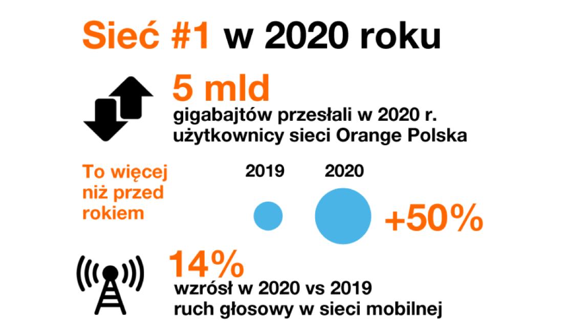 Statystyki sieci Orange Polska w 2020 roku