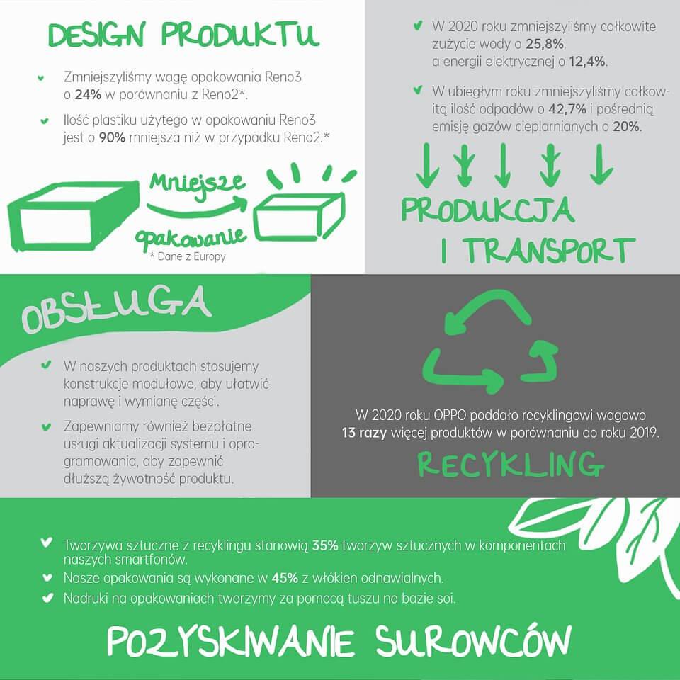 Działania Oppo na rzecz zrównoważonego rozwoju