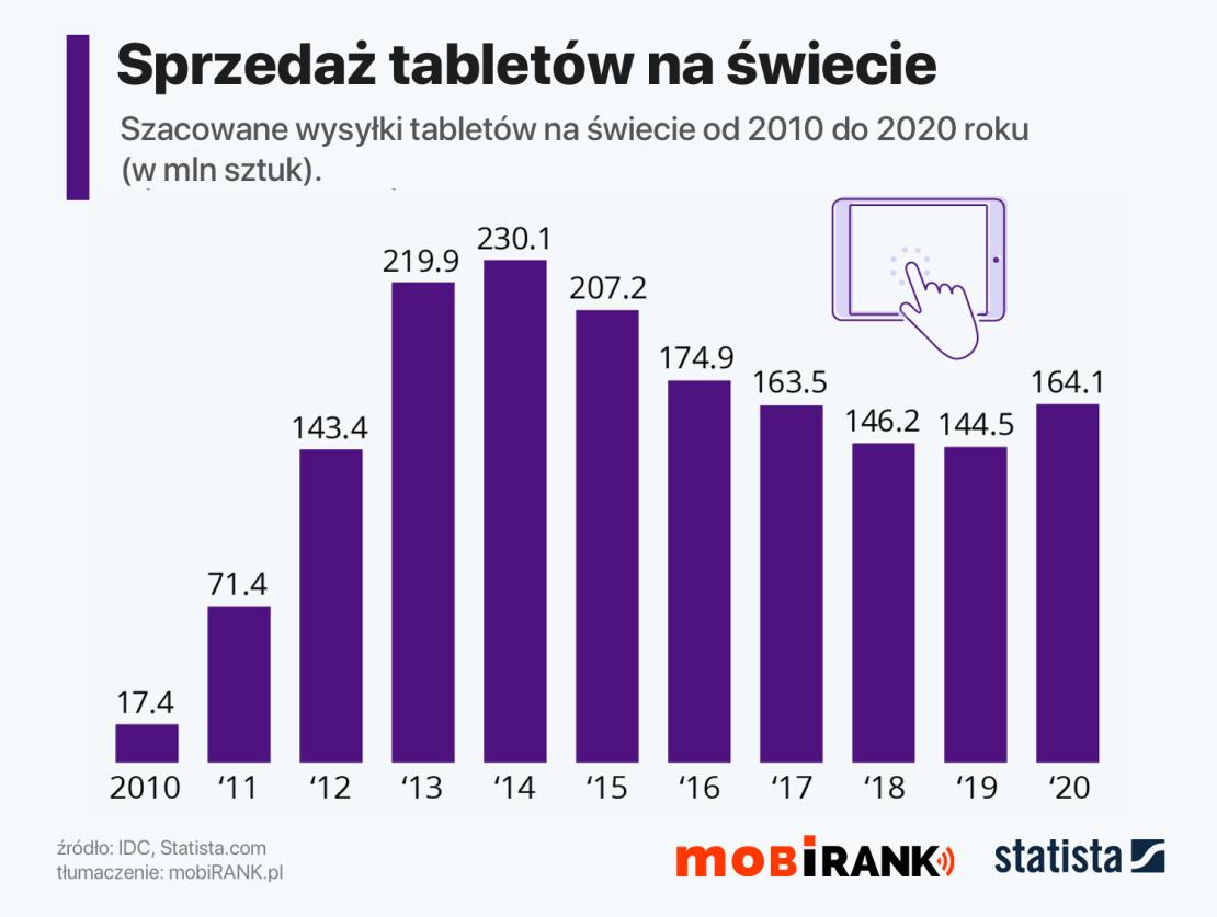 Sprzedaż tabletów na świecie od 2010 do 2020 roku (w mln sztuk)