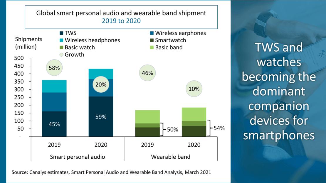 Sprzedaż słuchawek TWS i naręcznych wearables w 2019 i 2020 roku