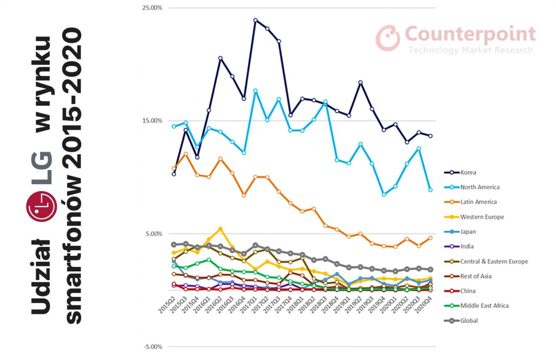 Udział LG w rynku smartfonów na przestrzeni lat
