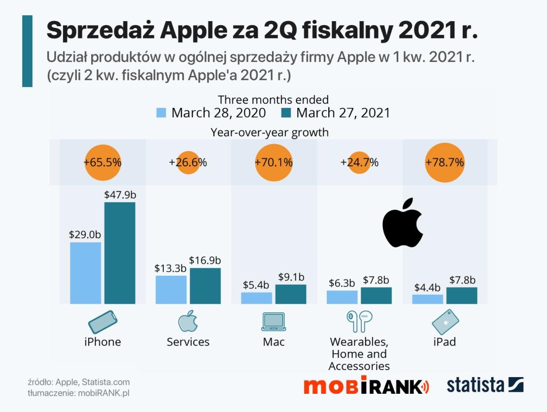 Wyniki sprzedaży produktów Apple w 2Q fiskalnym firmy w 2021 roku