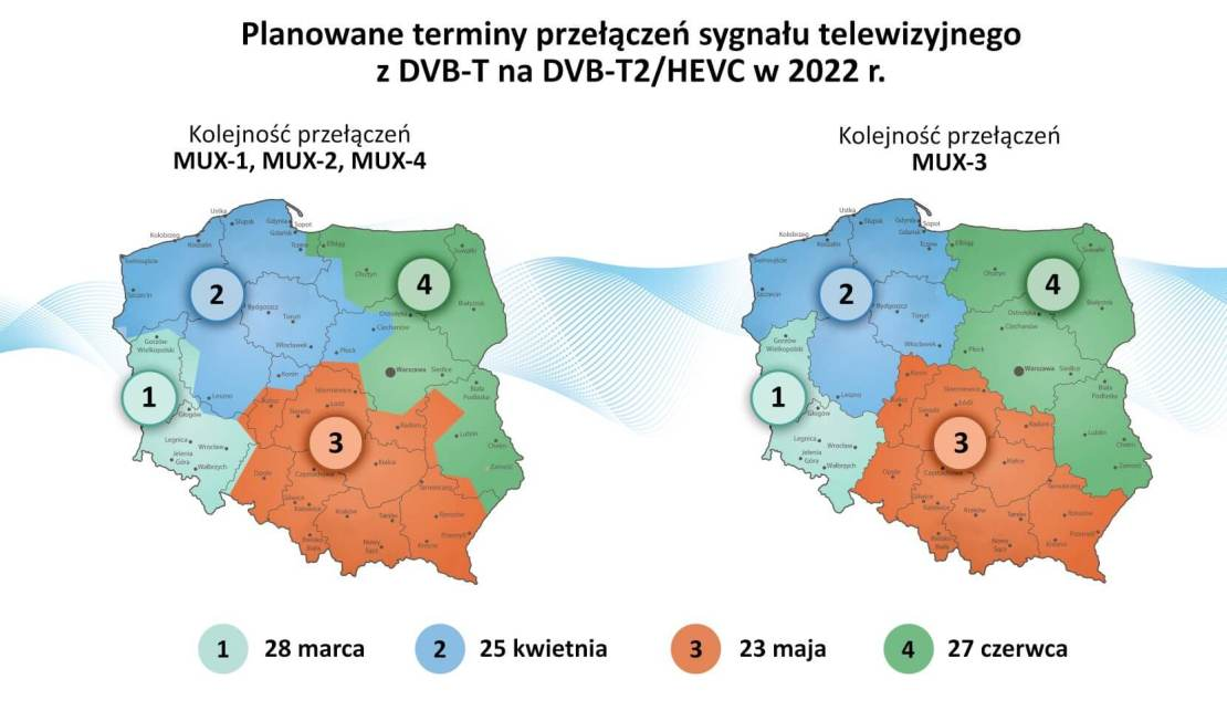 Etapy przełączeń telewizji cyfrowej na DVB-T2/HEVC