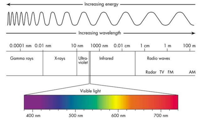 Rozszerzanie energii