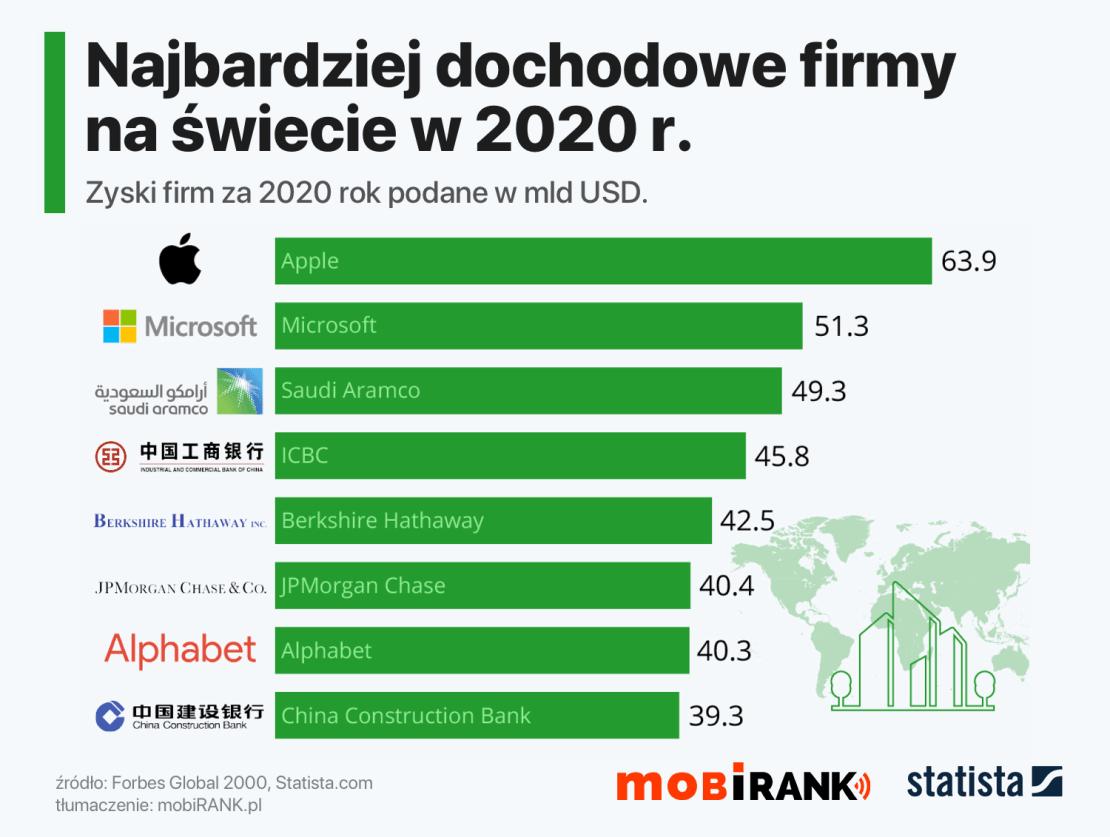 Najbardziej dochodowe firmy na świecie w 2020 roku