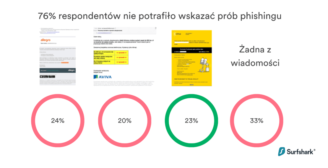 76% respondentów nie potrafiło wskazać przykładów phishingu (2021, Polska)