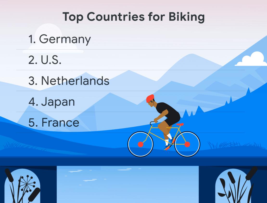 TOP kraje rowerowe na świecie (Google Maps)