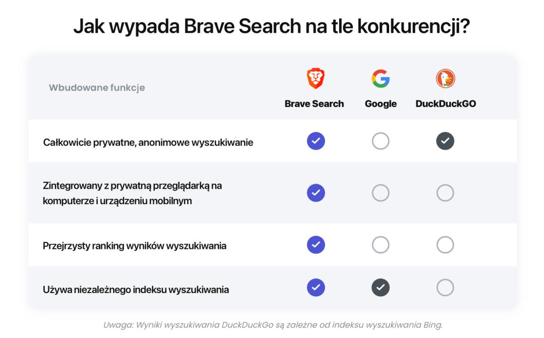 Brave Search vs. Google i DuckDuckGO