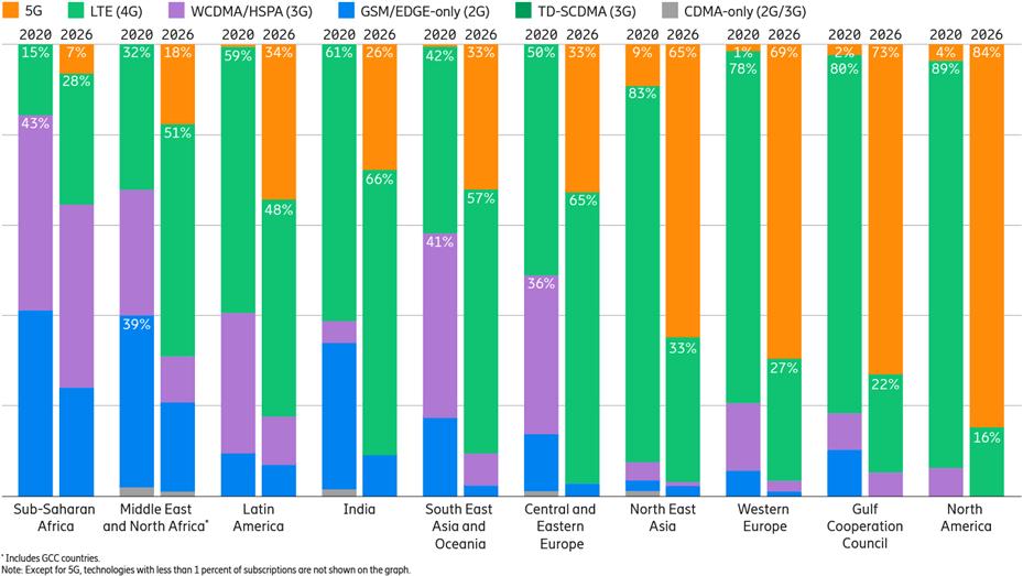 Abonamenty na telefony komórkowe według regionu i technologii (procent)